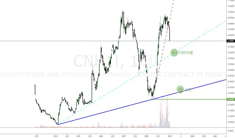 CNH1!: 美元兌人民幣目標先看6.3