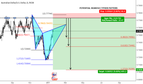 AUDUSD: POTENTIAL AGRESSIVE BEARISH CYPHER PATTERN