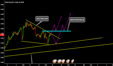 GBPUSD: gbp/usd coming buy dimen zone end