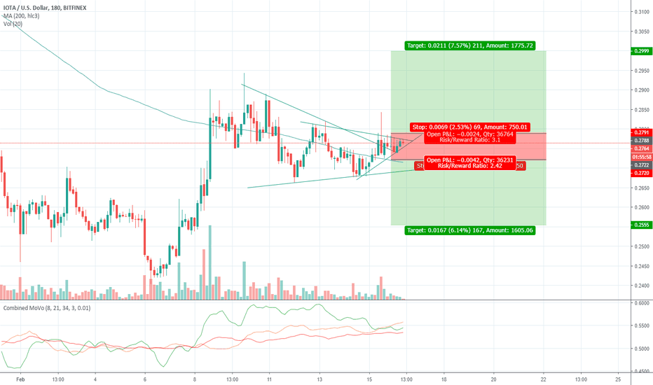 IOTUSD: [IOTA Intraday] another wedge before the breakout