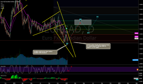 EURCAD: EURCAD LONG Opportunity ?