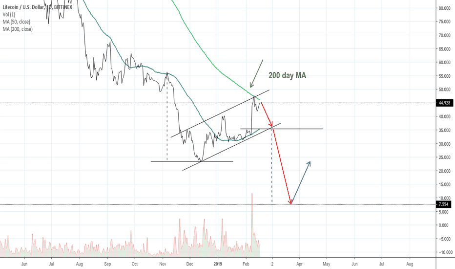 LTCUSD: Litecoin bull trap
