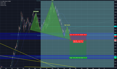 DXY: DXY SHORT H&S