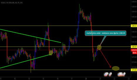 XAUUSD: gold as started selling posibbly will reach next support zone