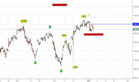 NIFTY: Possibilities & Probabilities in wave analysis (Hourly chart)