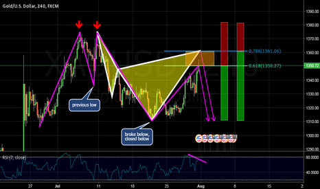 XAUUSD: BEAR CYPHER AND 2618 ON XAUUSD