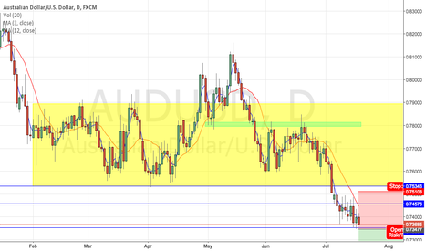 AUDUSD: Looking for a breakout to go short.