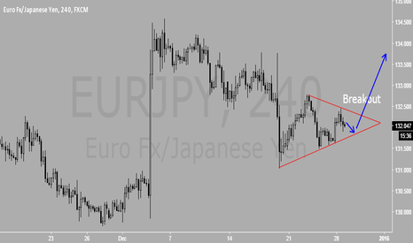 EURJPY: Long continues after the pullback ends