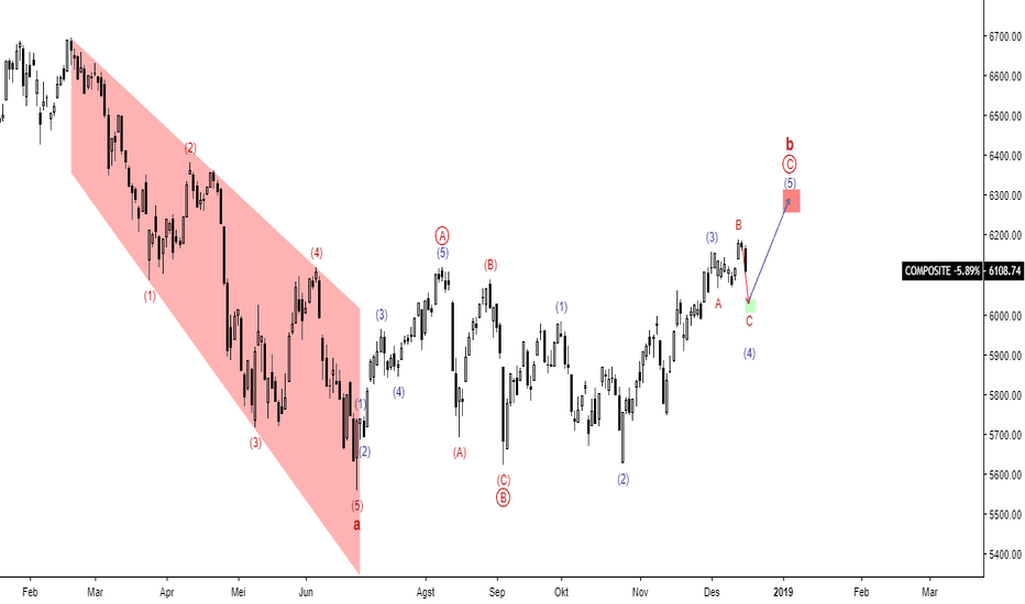 COMPOSITE: IHSG - Elliott Wave