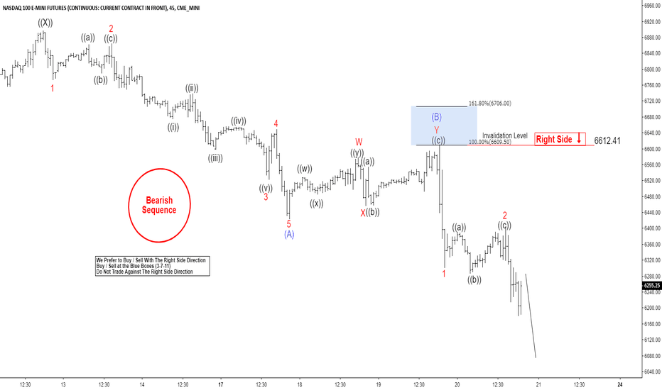 NQ1!: Elliott Wave View: NASDAQ Futures Calling For Further Decline