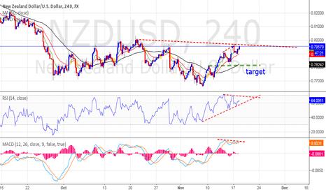 NZDUSD: Short chart h4