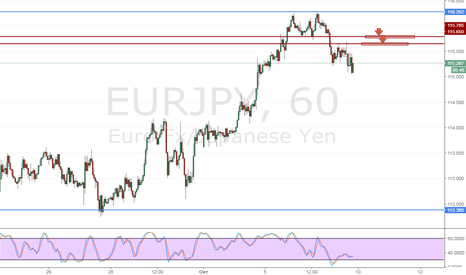 EURJPY: EurJpy Продажа