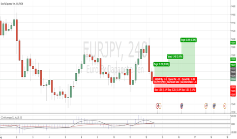 EURJPY: EURJPY - Entering Long Position as the week starts.