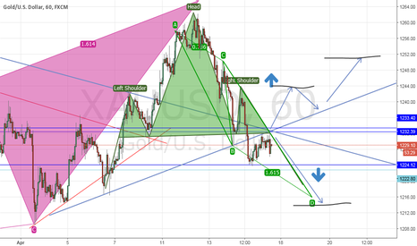 XAUUSD: Gold Head & Shoulders