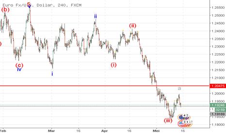 EURUSD: EUR/USD: analisa wave