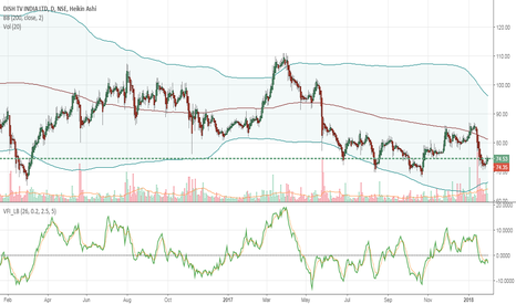 DISHTV: buy after  it broke consolidation