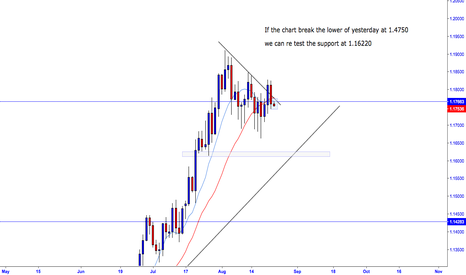 EURUSD: Eur/Usd it may go short