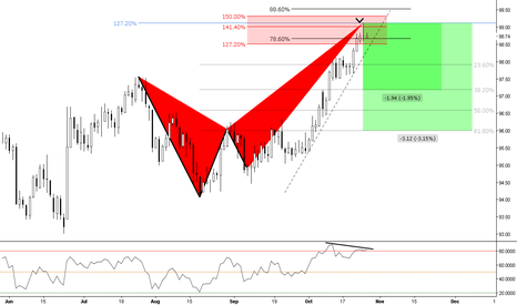 DXY: (Daily) Bearish @ Divergence
