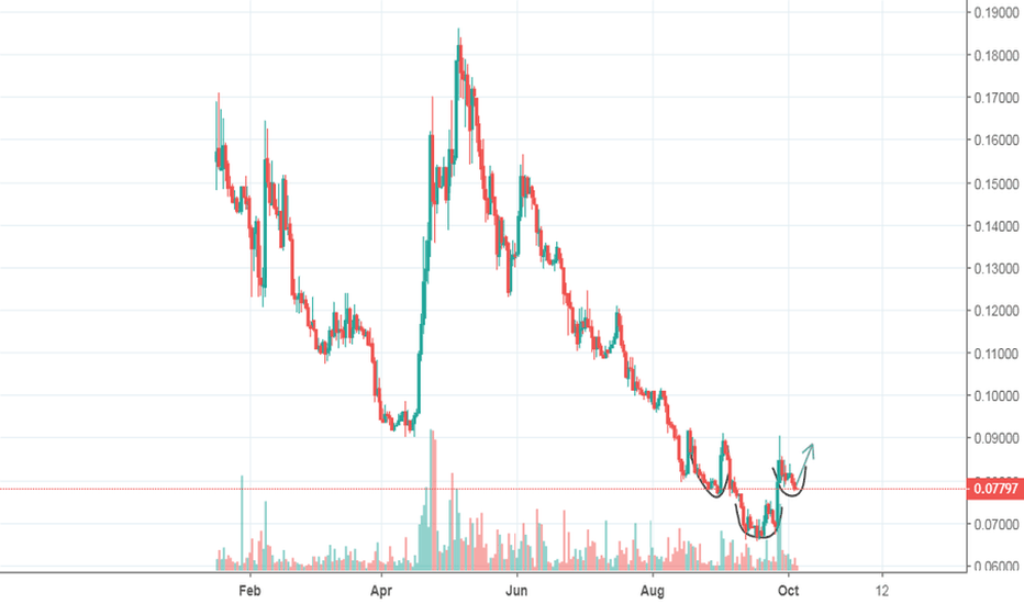 BCHBTC: Inverse Head and Shoulders