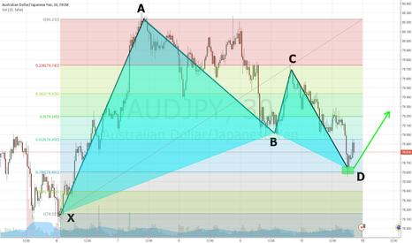 AUDJPY: Bullish Gartley Pattern om AUD/USD 30M Frame (Harmonic Analysis)