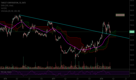 TGT: Good place to buy TGT