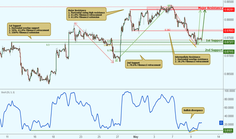 EURGBP: EURGBP testing support, potential bounce!