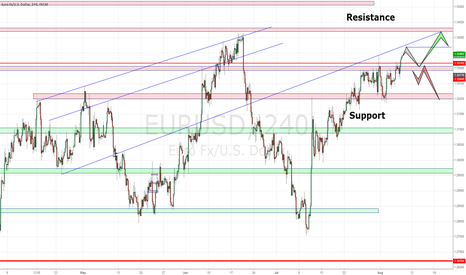 EURUSD: Multiple Resistance at 1.34