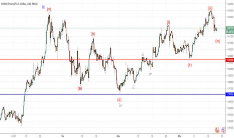GBPUSD: GBP/USD: análisis de ondas