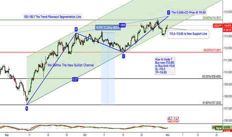 USDJPY: USDJPY The Price Running In The Bullish Channel