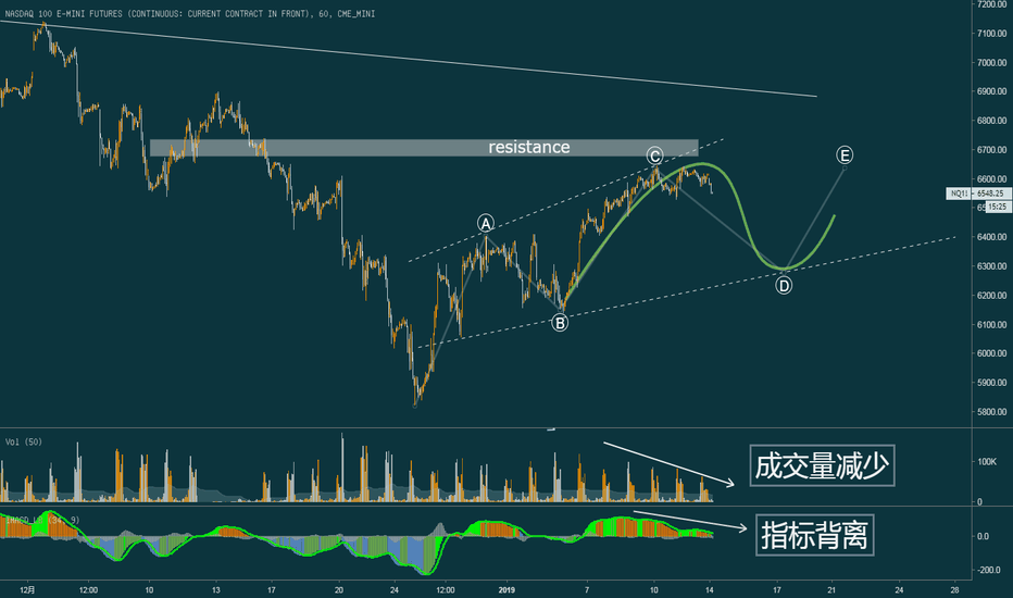 NQ1!: 纳指开始回调,股市还没到崩盘的时候