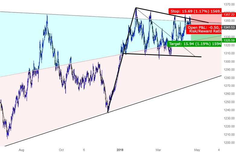 A short term Shorting opportunity for GOLD