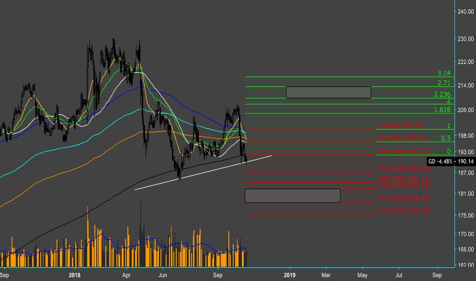 GD: $GD - The market's 8 ball