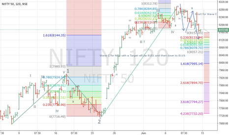 NIFTY: Wave C of correction (Wave 4 ) is in-progress