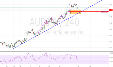 AUDJPY: Trend Continuatin Play
