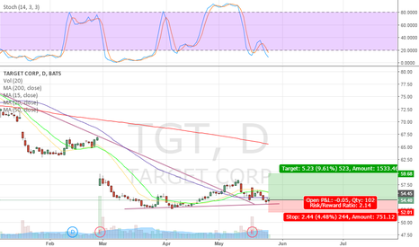 TGT: Time to buy TGT????