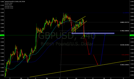 GBPUSD: expecting gap down on monday