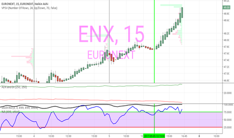 ENX: Action de Euronext sur euronext