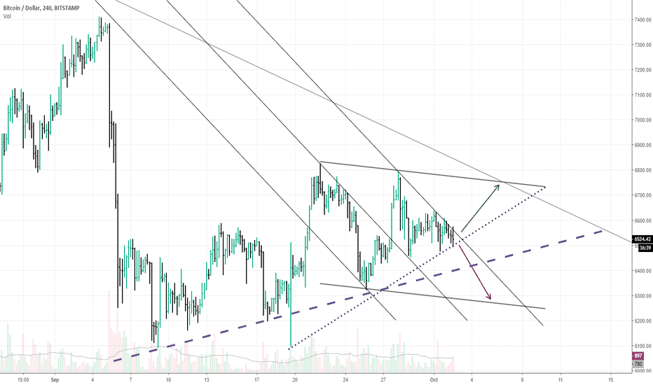 BTCUSD: Very interesting: will broke Up-Trend or not