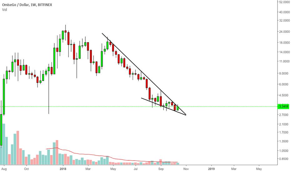 OMGUSD: OMG/USD descending trendline