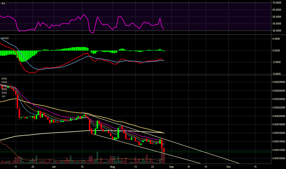 XPMBTC: Grab the Bottom of the Channel