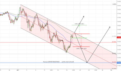 USDJPY: USDJPY 60M . . . Yellen spike but not out of the woods just yet