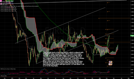 EURUSD: Price Stands at Critical Level