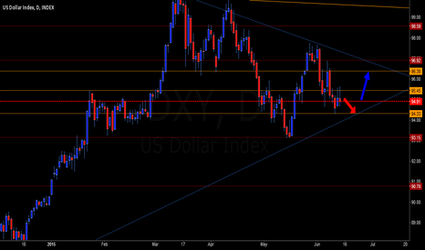 DXY: The Rising Dollar