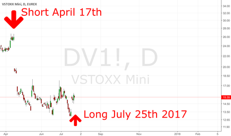 DV1!: VSTOXX: Short Term Up Side Potential