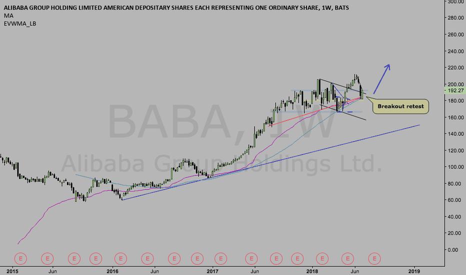 BABA: $BABA set to make more highs