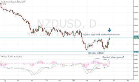 NZDUSD: NZDUSD at Daily time frame