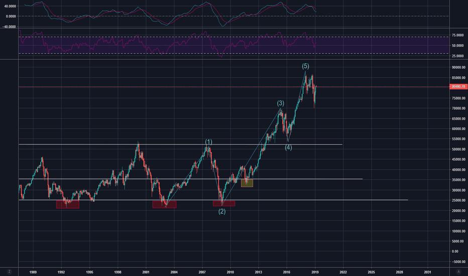 DEU30 Index Charts and Quotes — TradingView