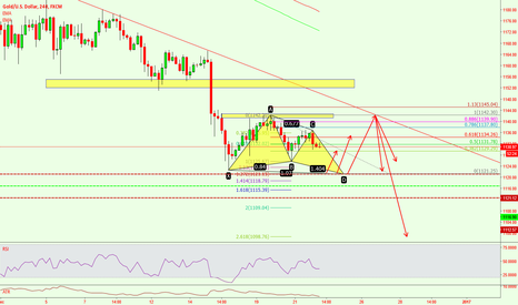 XAUUSD: prefer to sell rather than buy the gold