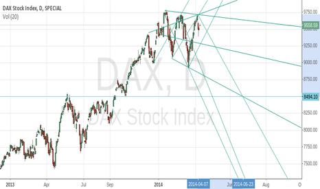 DAX: Estimates of low/high on $dax