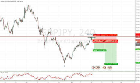 GBPJPY: GBPJPY Shorting opportunity after bounce off of support line